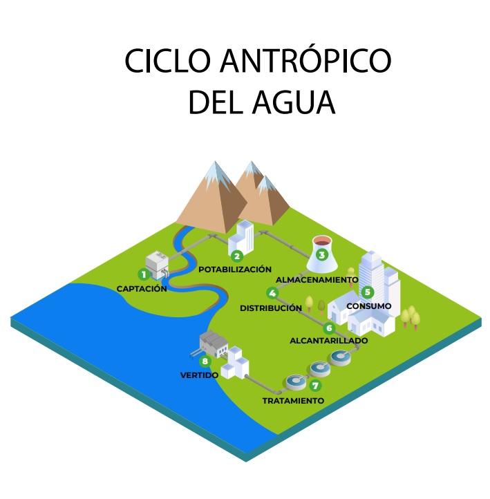 Ciclo antrópico del agua