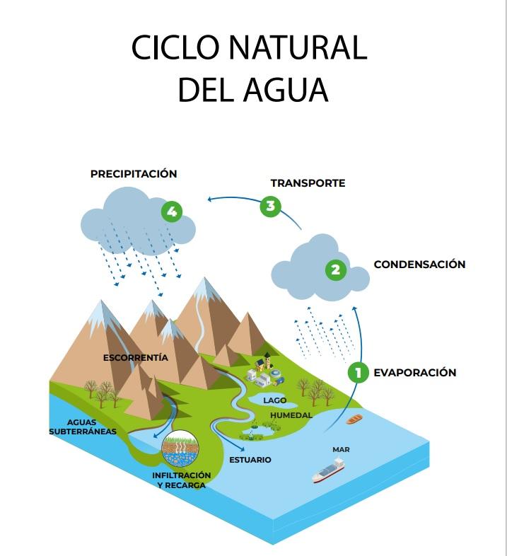 Ciclo natural del agua